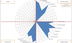 Что представляет PEST-анализ предприятия?