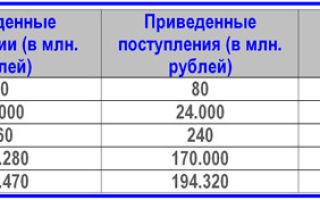 Что такое индекс доходности?