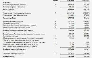 Как провести анализ доходов и расходов организации?