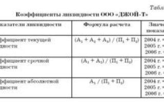 Как рассчитать коэффициент общей ликвидности?