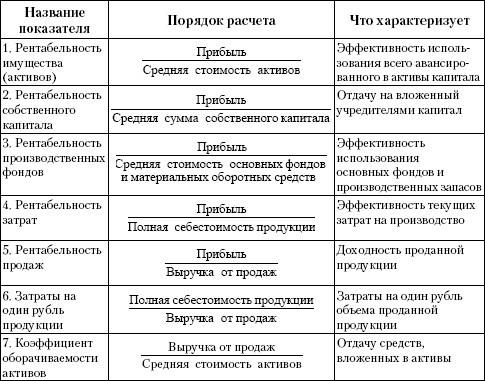 Коэффициенты рентабельности предприятия: формула расчета, пример