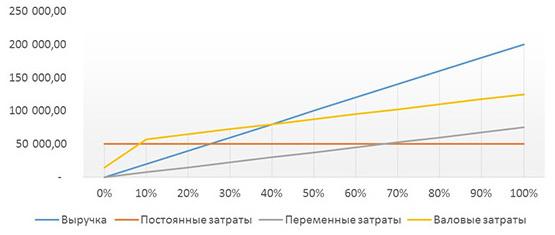 Маржа операционной прибыли: формула, расчет по балансу