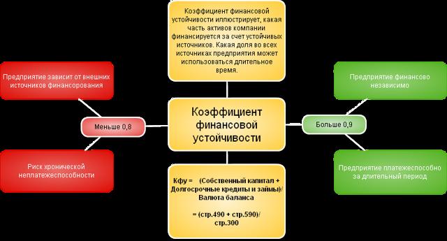 Коэффициент финансирования: формула по балансу
