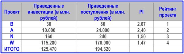Индекс доходности (рентабельности) инвестиций: формула и пример расчета в excel