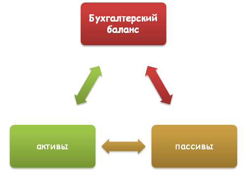 Горизонтальный и вертикальный анализ баланса