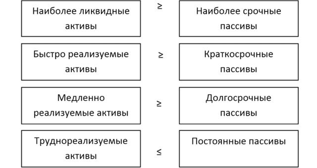 Коэффициент общей ликвидности: формула ликвидности и пример расчета