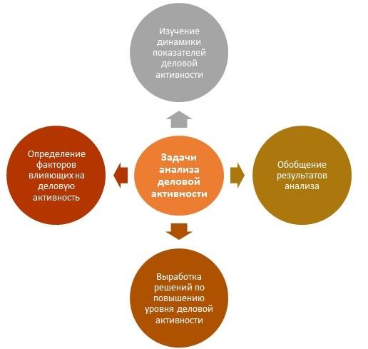 Деловая активность предприятия: формула, расчет по балансу