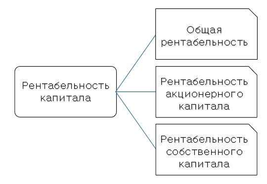 Рентабельность совокупного капитала: формула расчета по балансу