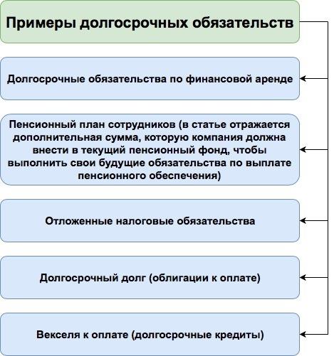 Долгосрочные обязательства в балансе: примеры, как рассчитать