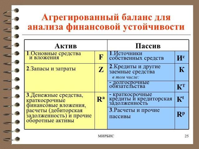 Анализ агрегированного баланса предприятия: таблица