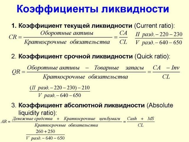 Коэффициент быстрой ликвидности: формула