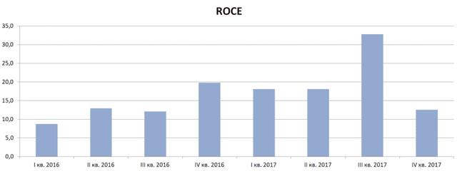 Рентабельность капитала предприятия (roe, roce): формула