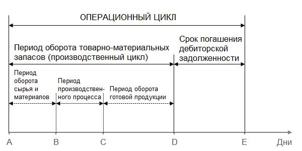 Продолжительность операционного цикла: формула расчета по балансу