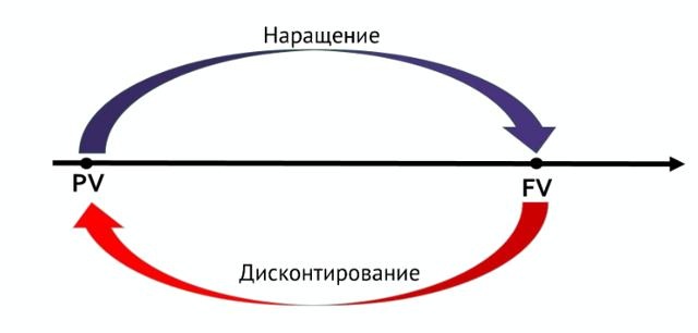 Дисконтирование денежных потоков (dcf): формула, расчет в excel