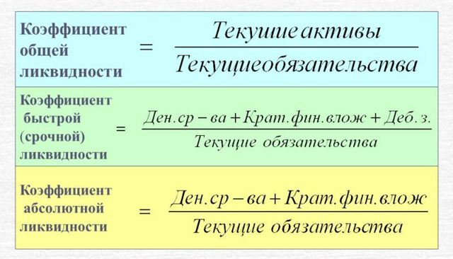 Расчет показателей ликвидности