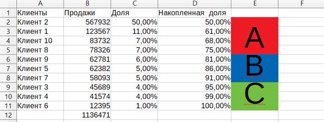 Метод abc анализ продаж: пример расчета в excel