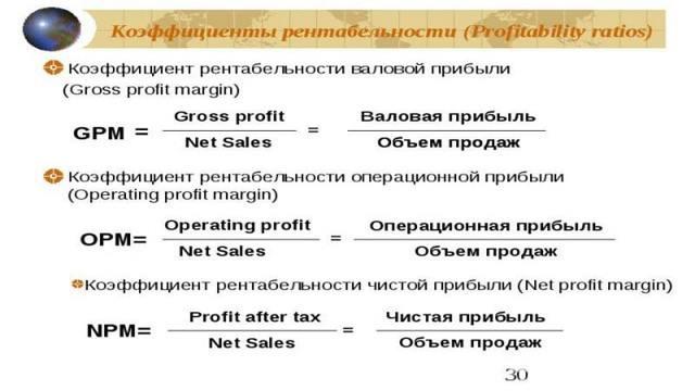 Операционная рентабельность продаж