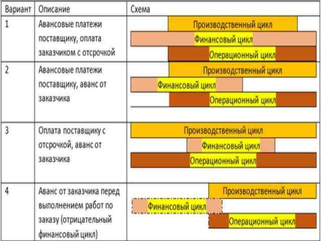 Продолжительность финансового цикла: формула расчета