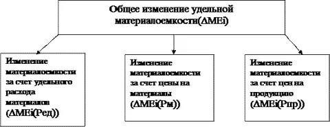 Ресурсоемкость производства продукции: формула расчета